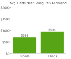 Graph of average rent prices for Loring Park Minneapolis